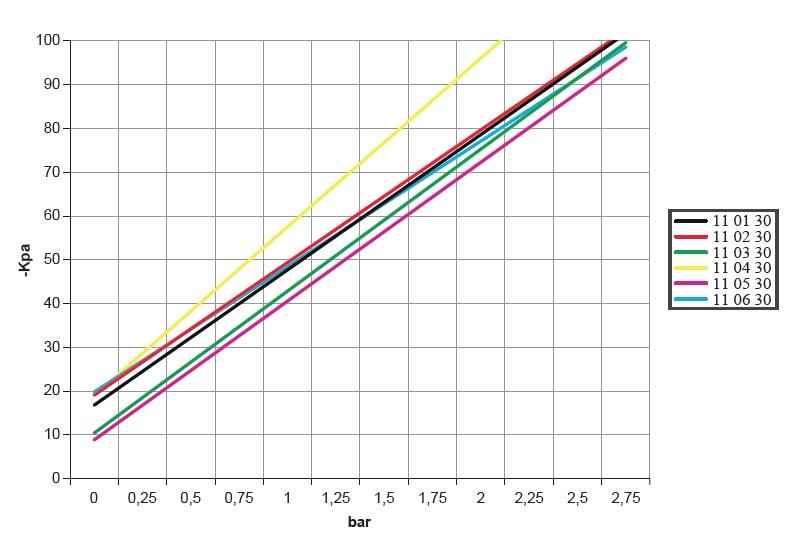 Diagrammes relatifs au niveau de vide en fonction de la pression d'alimentation au niveau du servocommande