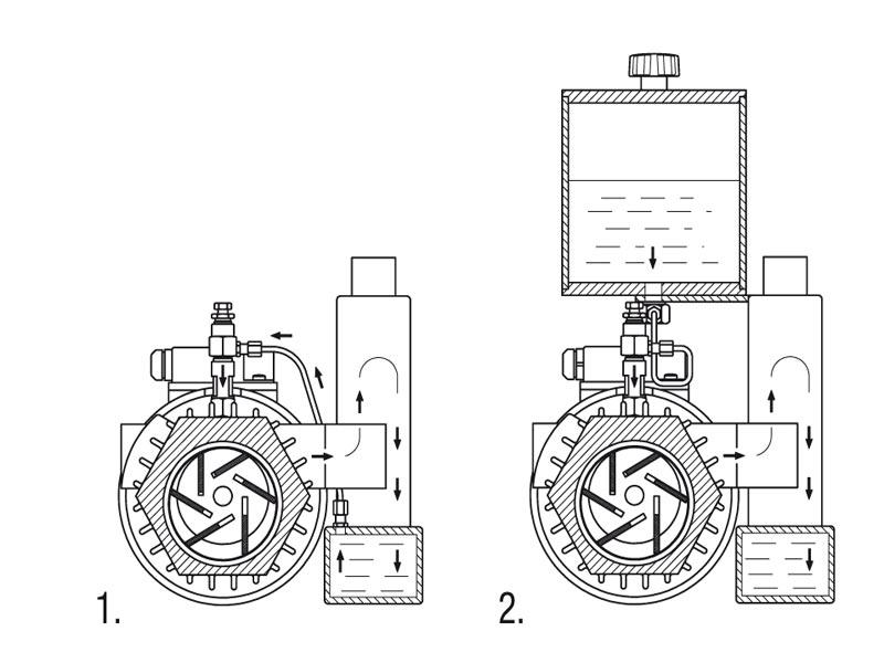 Pompes à vide à palettes rotatives – Généralités